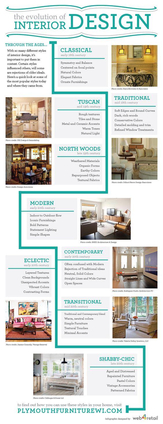 The Evolution Of Interior Design